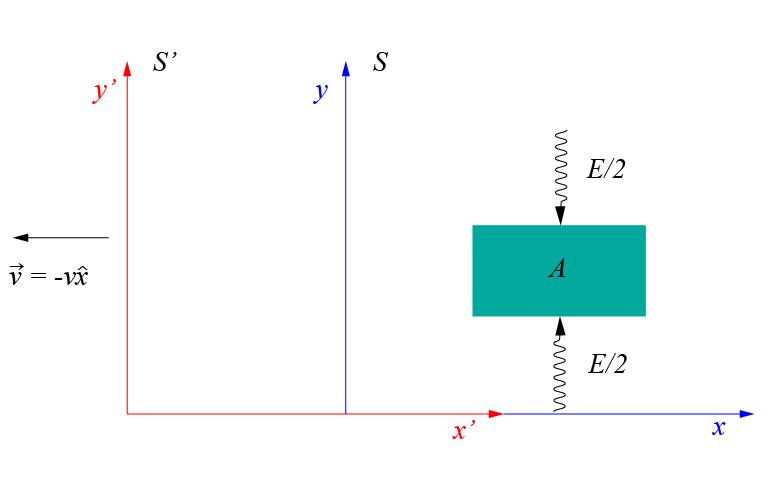 How Einstein got the equation $E=Mc^2$? - Making Physics Clear