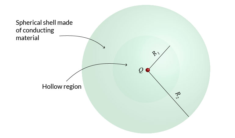 The electric field of a point charge surrounded by a thick spherical