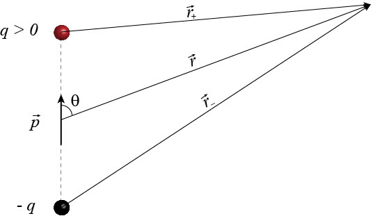 Distance from the dipole