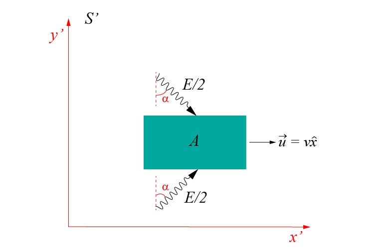 Rest energy special relativity